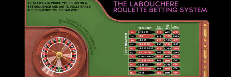 How to Make Money at Roulette With the Labouchere Roulette System